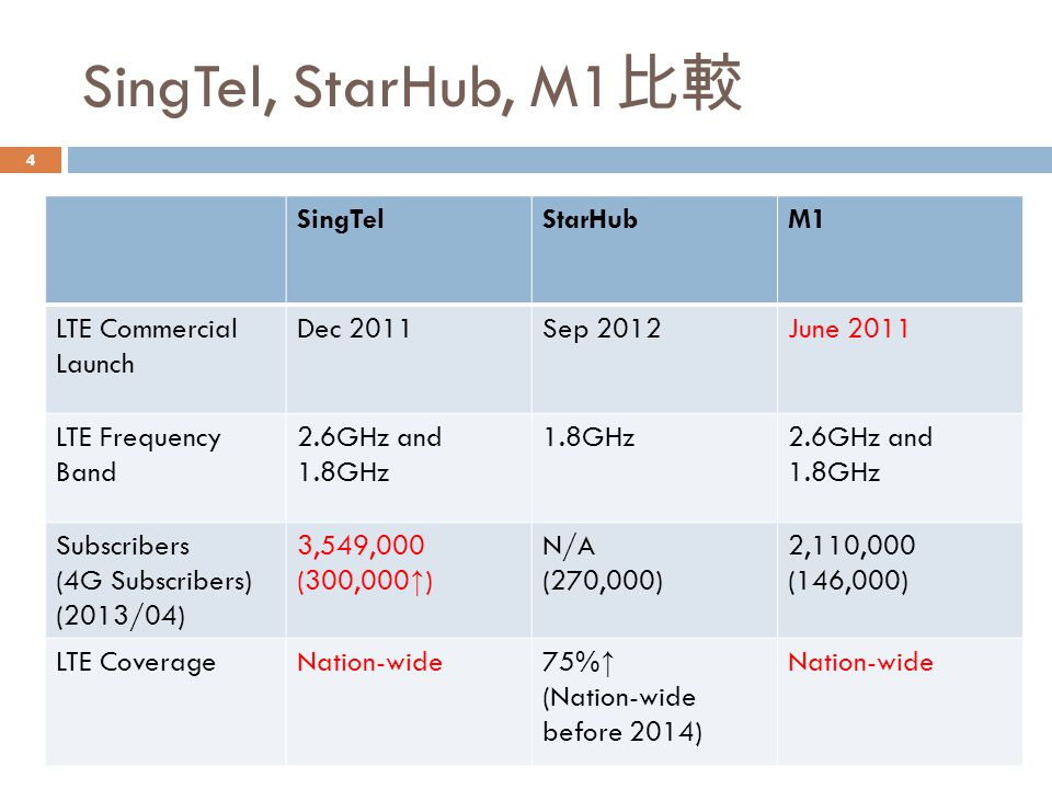SingTel, StarHub, M1比較 SingTel StarHub M1 LTE Commercial Launch
