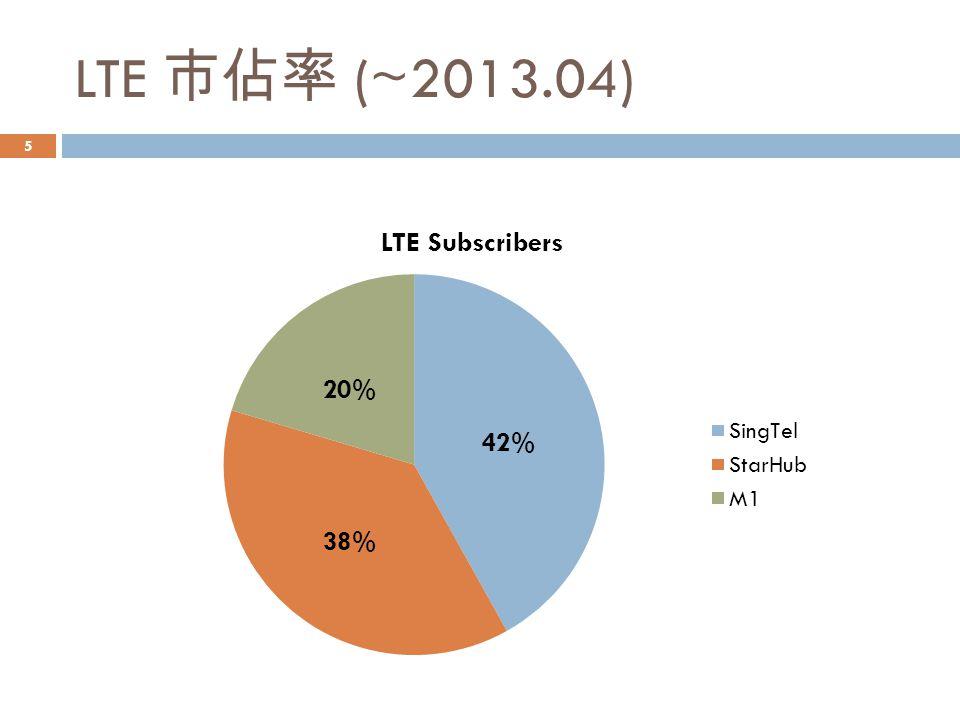 LTE 市佔率 (~2013.04) 20% 42% 38%