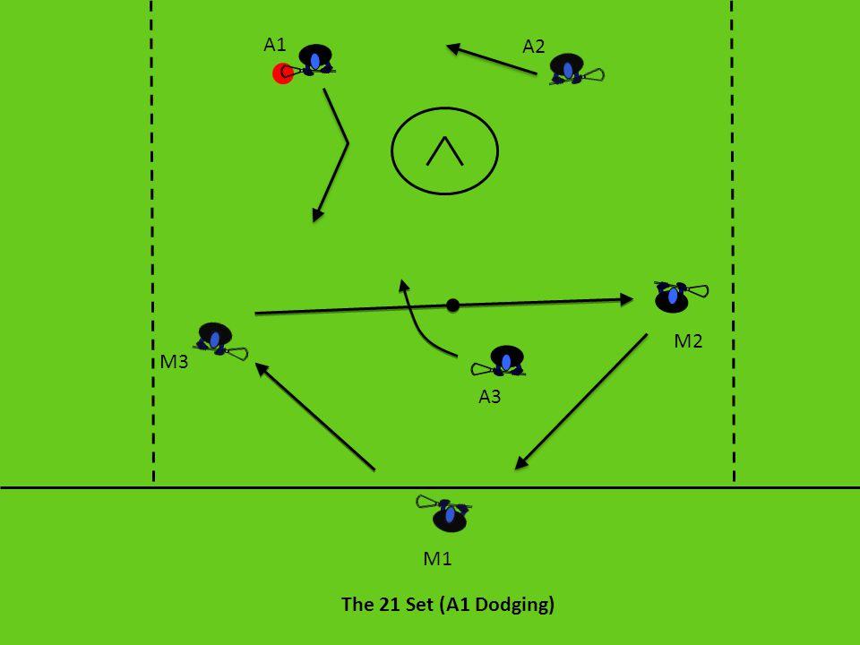 A1 A2 M2 M3 A3 M1 The 21 Set (A1 Dodging)