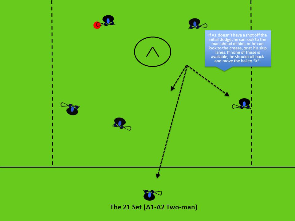 If A1 doesn't have a shot off the initial dodge, he can look to the man ahead of him, or he can look to the crease, or at his skip lanes. If none of these is available, he should roll back and move the ball to X .