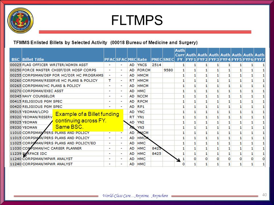 FLTMPS Example of a Billet funding continuing across FY. Same BSC.