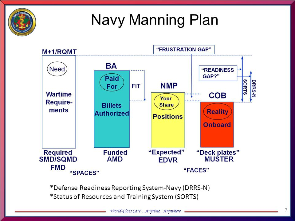 Navy Manning Plan *Defense Readiness Reporting System-Navy (DRRS-N)