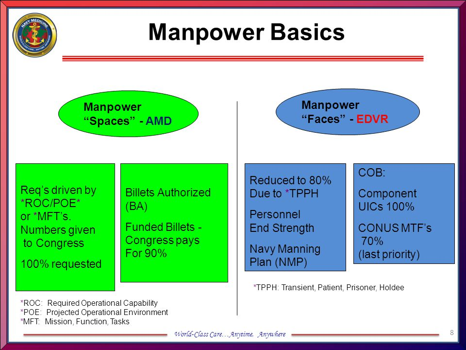 Manpower Basics Manpower Faces - EDVR Manpower Spaces - AMD