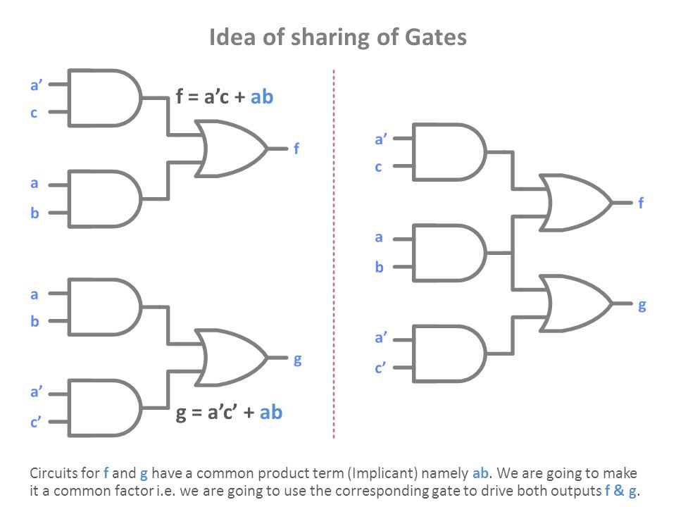 Idea of sharing of Gates