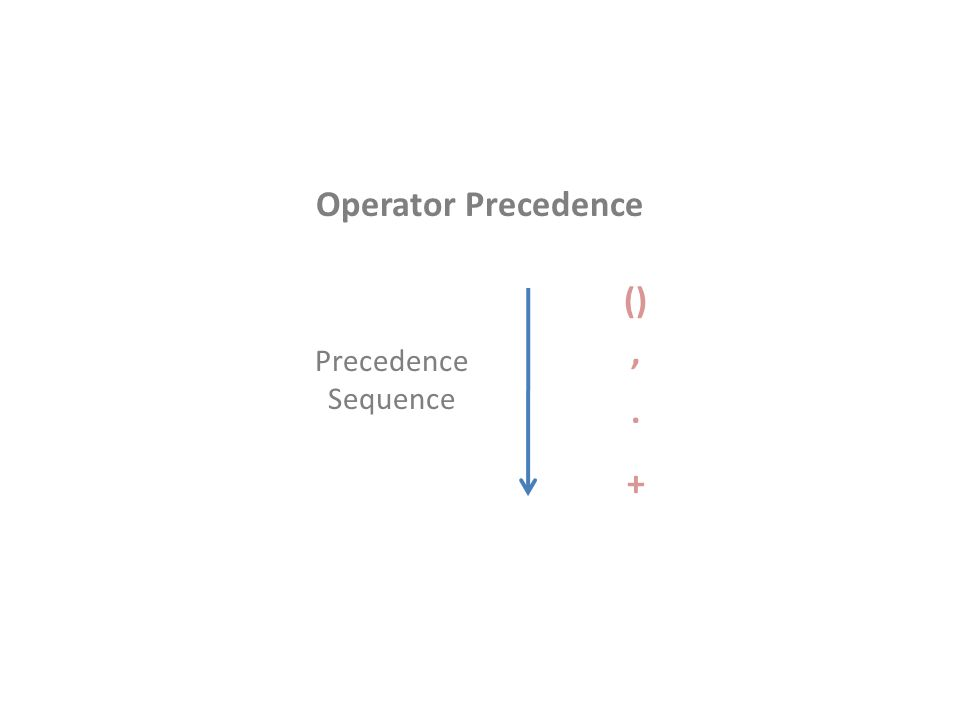 Operator Precedence () ' . +