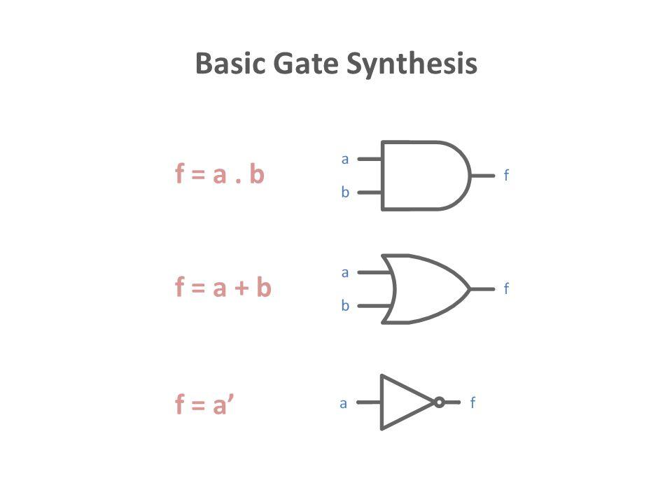 Basic Gate Synthesis f = a . b f = a + b f = a'