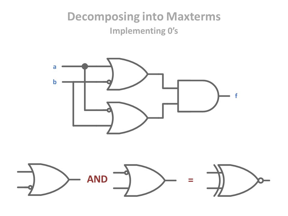 Decomposing into Maxterms