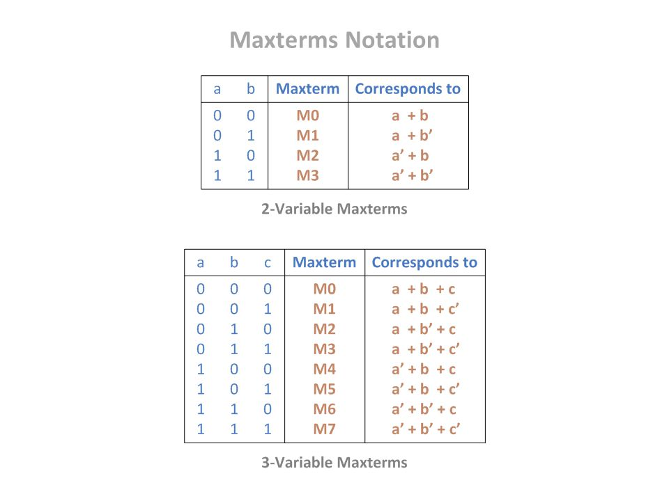 Maxterms Notation