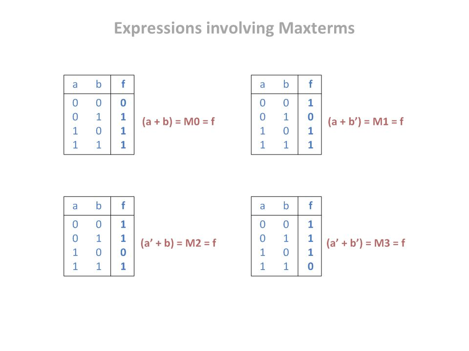 Expressions involving Maxterms