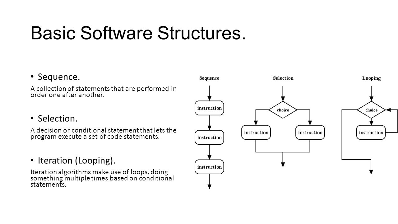 Basic Software Structures.