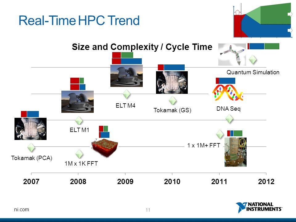 Real-Time HPC Trend Quantum Simulation ELT M4 DNA Seq Tokamak (GS)