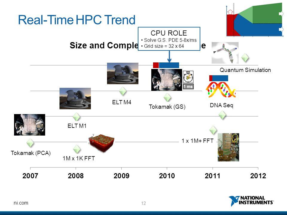 Real-Time HPC Trend CPU ROLE Quantum Simulation ELT M4 DNA Seq