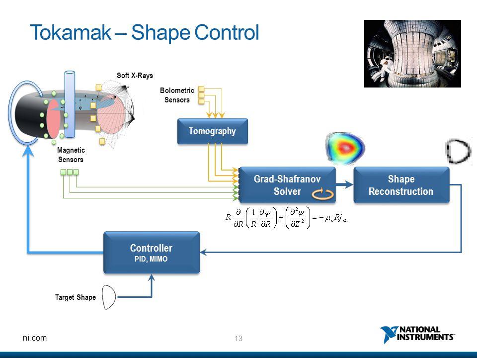 Tokamak – Shape Control