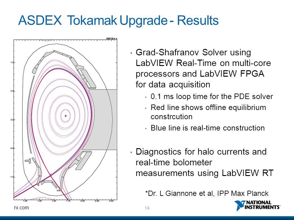 ASDEX Tokamak Upgrade - Results