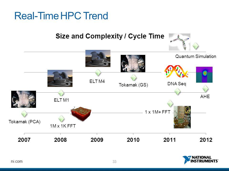 Real-Time HPC Trend Quantum Simulation ELT M4 DNA Seq Tokamak (GS) AHE