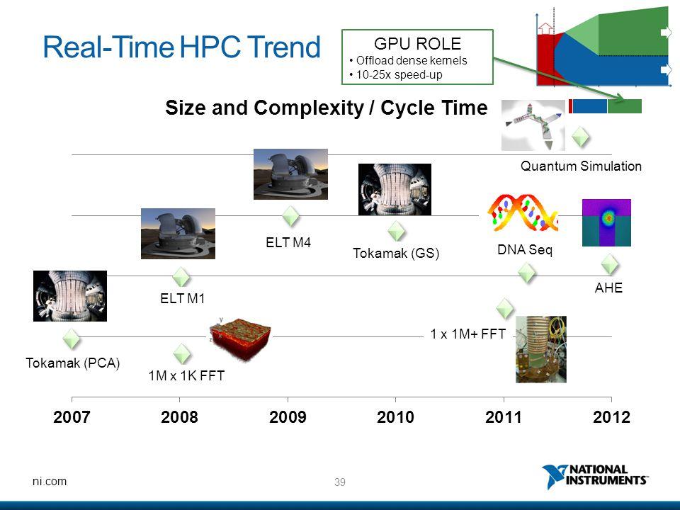Real-Time HPC Trend GPU ROLE Quantum Simulation ELT M4 DNA Seq