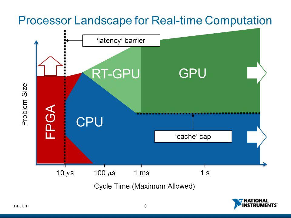 Processor Landscape for Real-time Computation