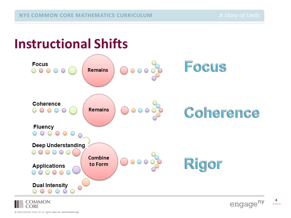 Focus Coherence Rigor Instructional Shifts Focus Coherence Fluency