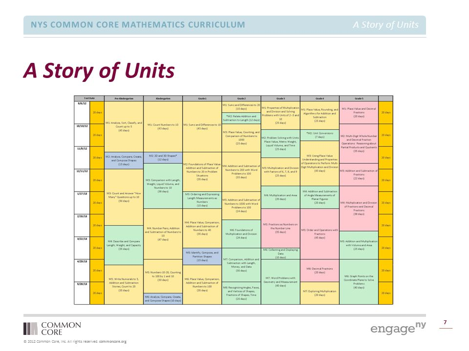 A Story of Units TIME ALLOTTED FOR THIS SLIDE: 1 minutes