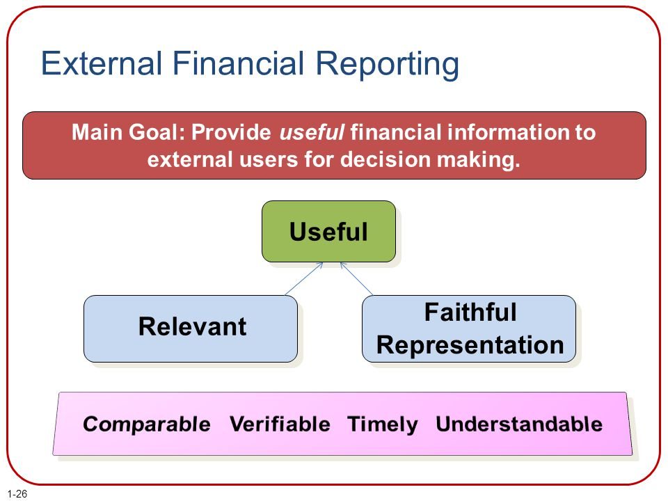 External Financial Reporting