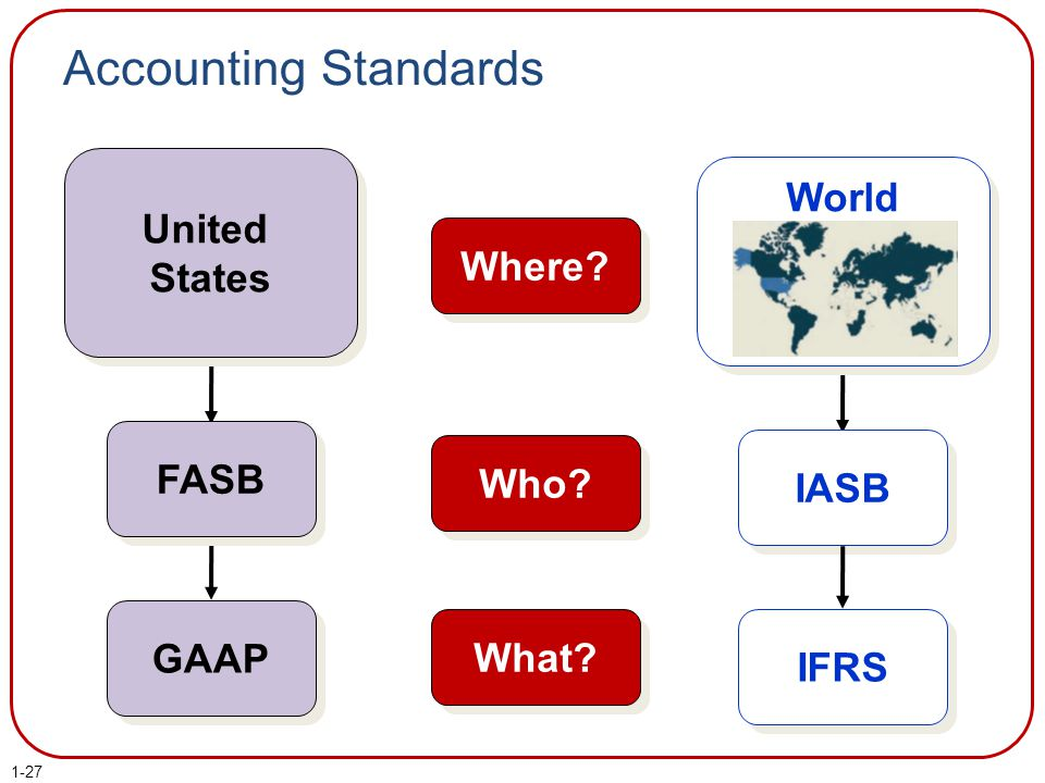 China's Accounting Standards: Chinese GAAP vs. US GAAP and IFRS