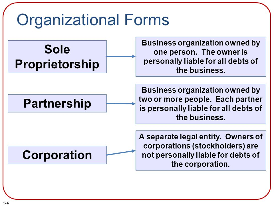 Organizational Forms Sole Proprietorship Partnership Corporation