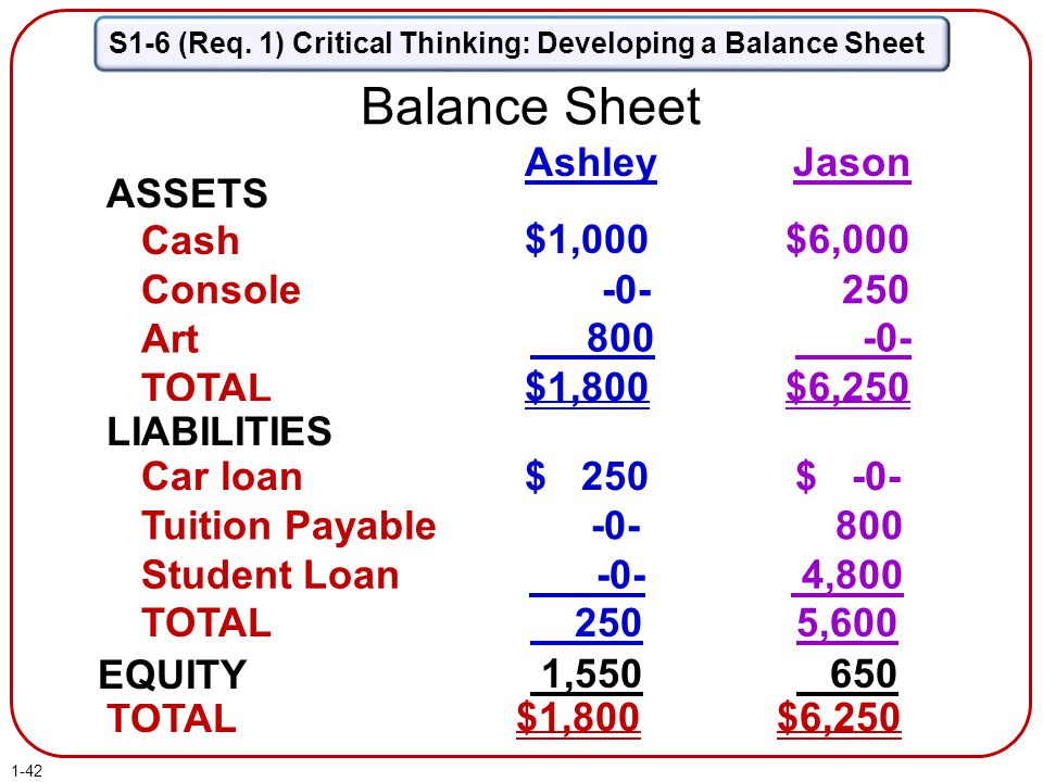 Balance Sheet Ashley Jason ASSETS What is owned Cash $1,000 $6,000