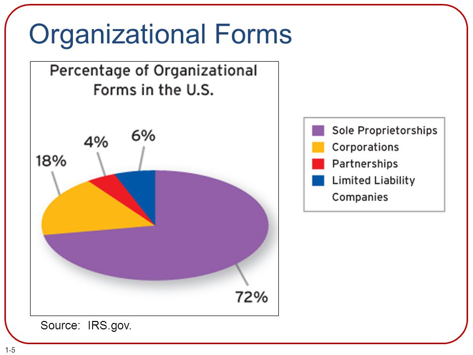 Organizational Forms Source: IRS.gov.