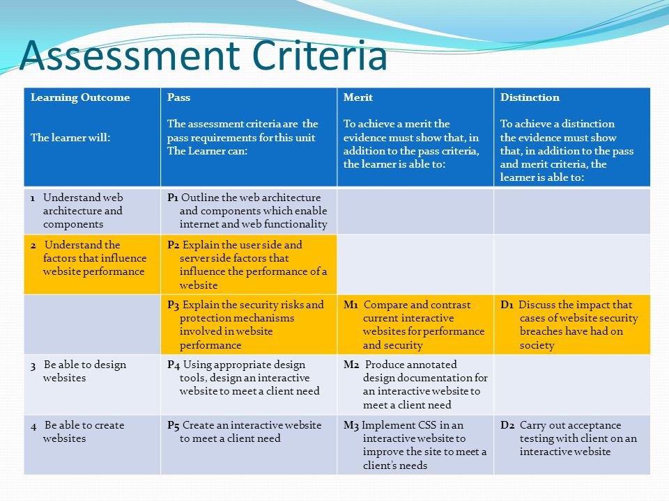 Assessment Criteria Learning Outcome The learner will: Pass