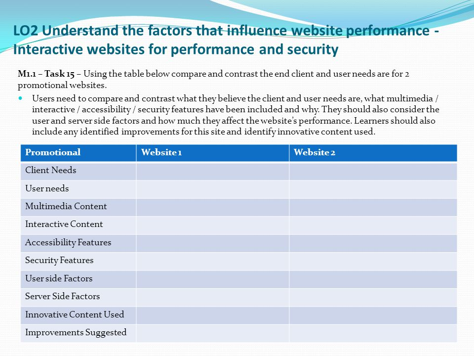 LO2 Understand the factors that influence website performance - Interactive websites for performance and security