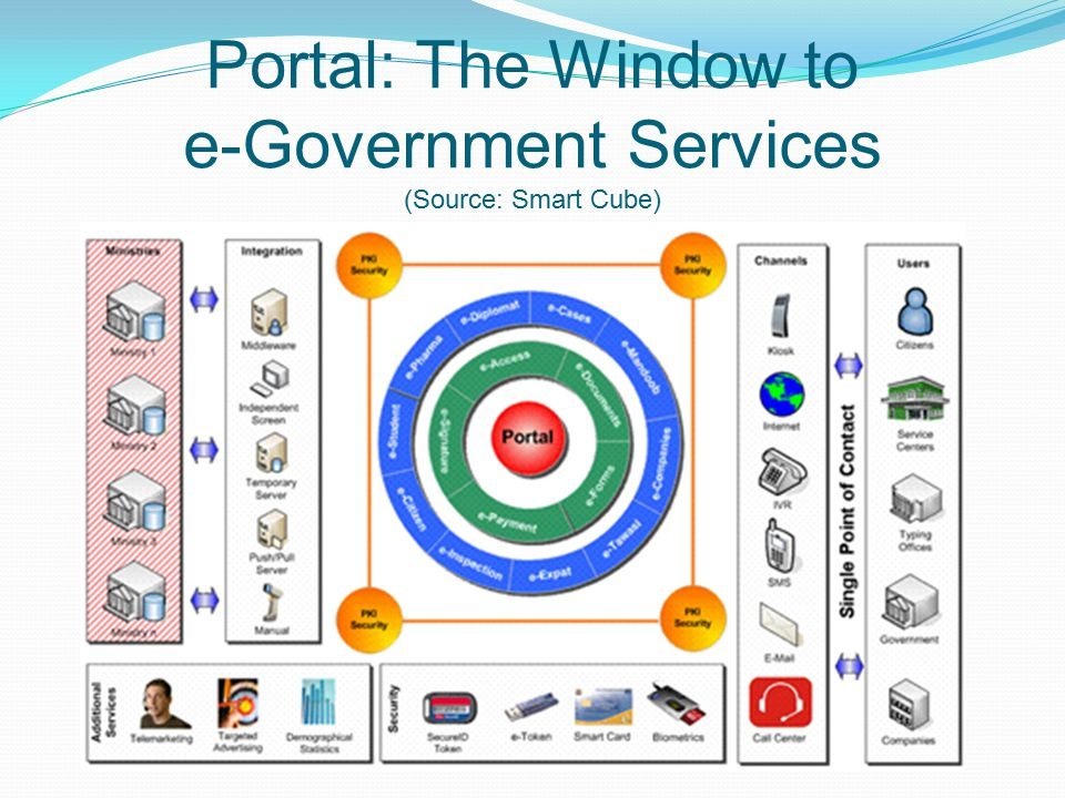 Portal: The Window to e-Government Services (Source: Smart Cube)