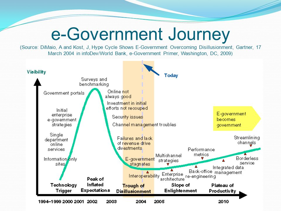 e-Government Journey (Source: DiMaio, A and Kost, J, Hype Cycle Shows E-Government Overcoming Disillusionment, Gartner, 17 March 2004 in infoDev/World Bank, e-Government Primer, Washington, DC, 2009)