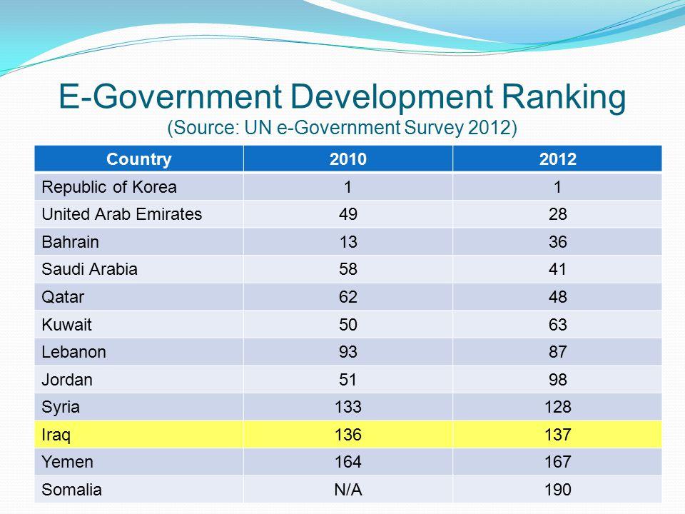 E-Government Development Ranking (Source: UN e-Government Survey 2012)