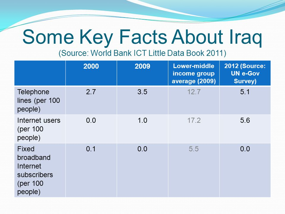 Some Key Facts About Iraq (Source: World Bank ICT Little Data Book 2011)