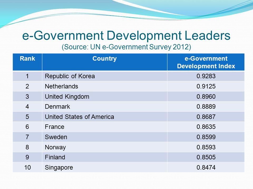 e-Government Development Leaders (Source: UN e-Government Survey 2012)