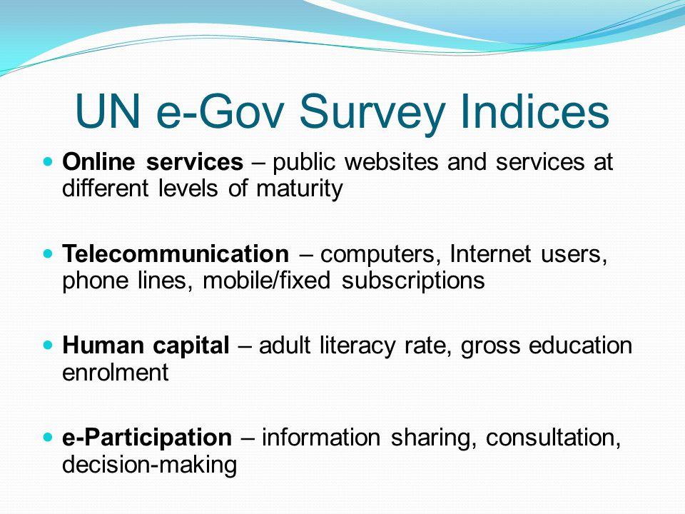 UN e-Gov Survey Indices