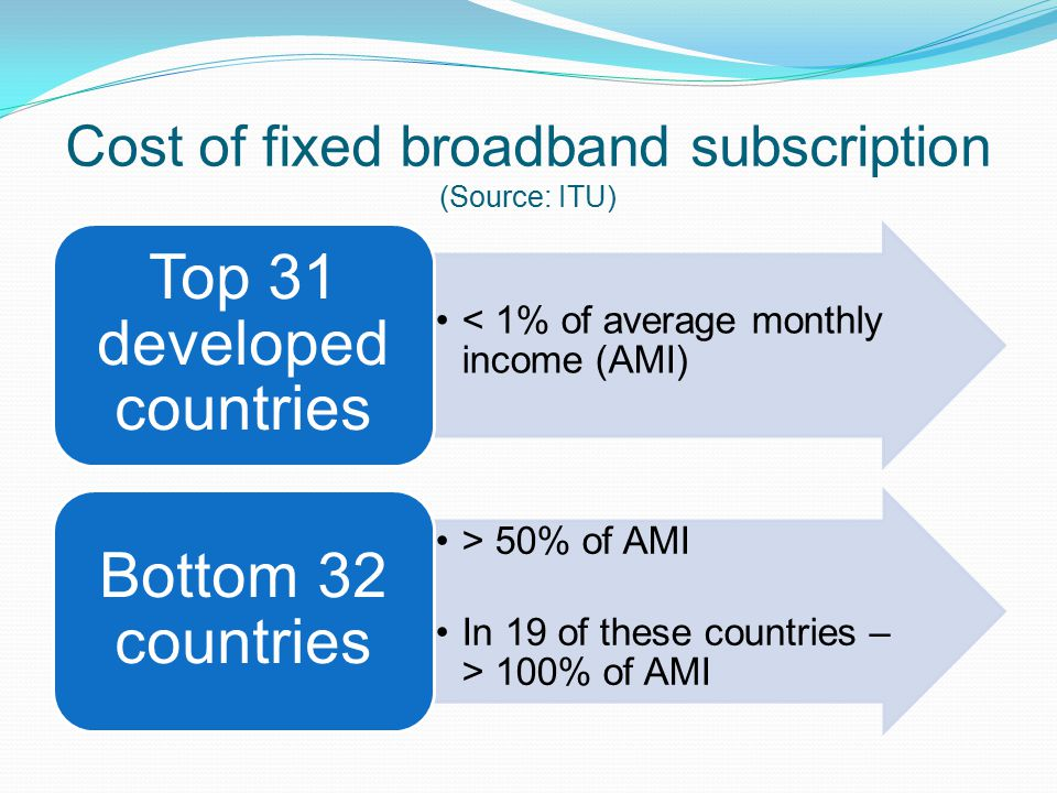 Cost of fixed broadband subscription (Source: ITU)