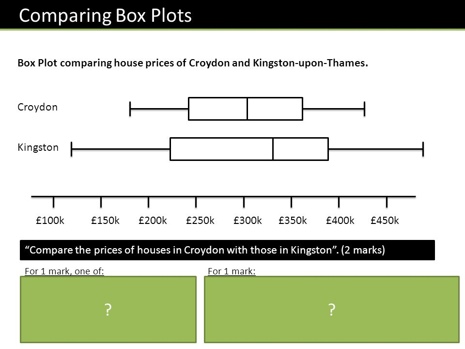 Comparing Box Plots Box Plot comparing house prices of Croydon and Kingston-upon-Thames. Croydon. Kingston.