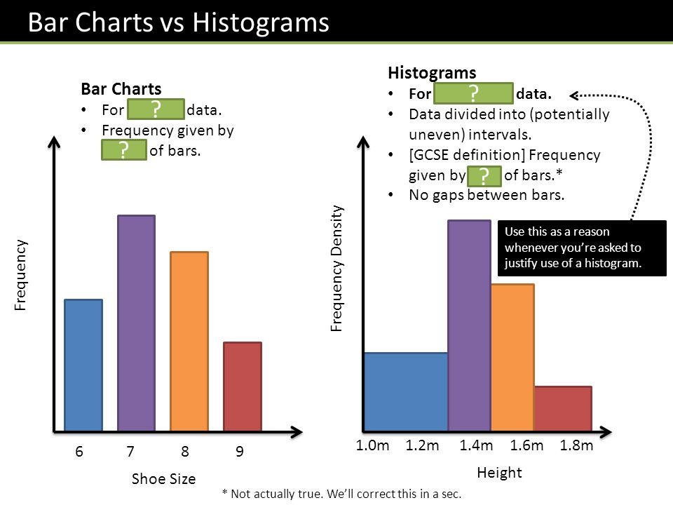 Bar Charts vs Histograms