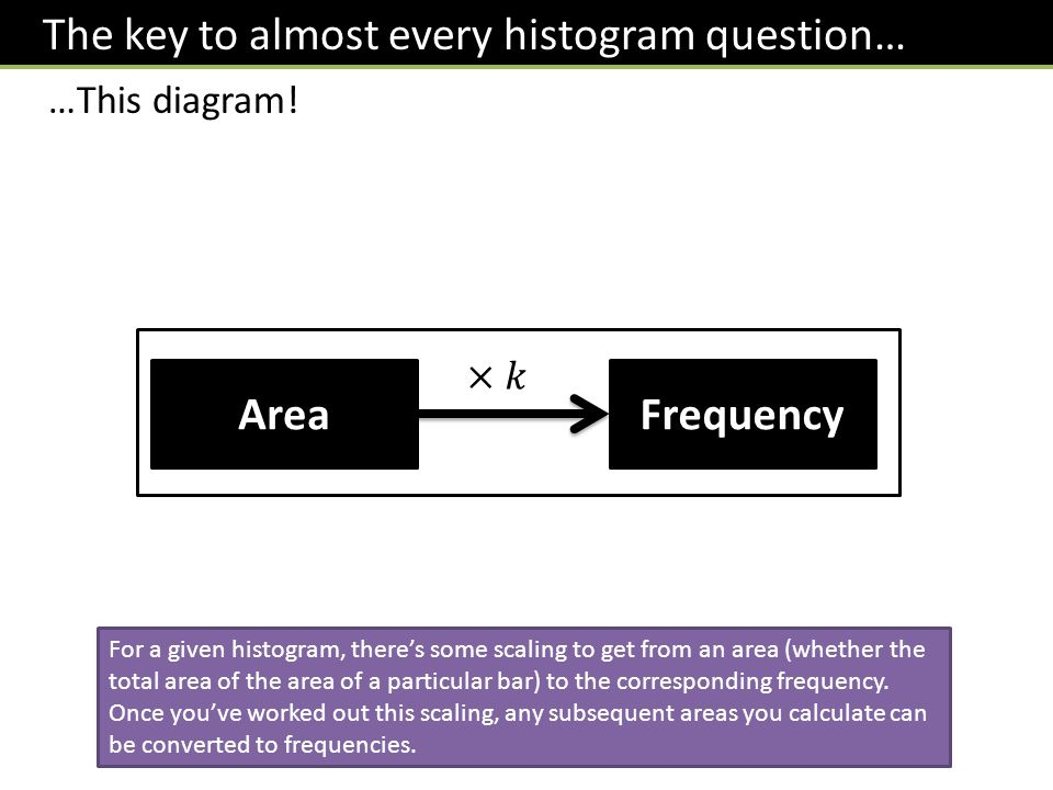 The key to almost every histogram question…