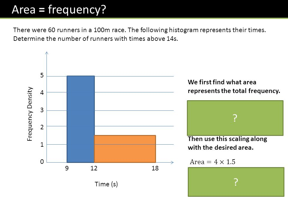 Area = frequency