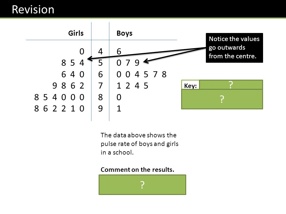 Revision Girls. Boys. Notice the values go outwards from the centre. 8 5 4. 6 4 0. 9 8 6 2.