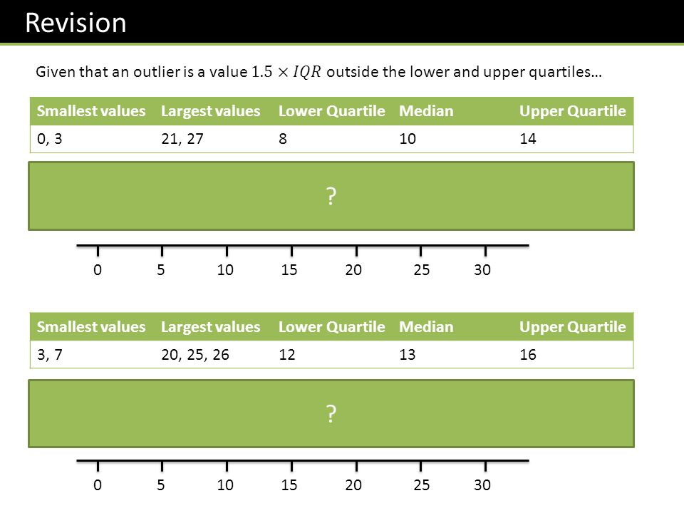 Revision Given that an outlier is a value 1.5×𝐼𝑄𝑅 outside the lower and upper quartiles… Smallest values.