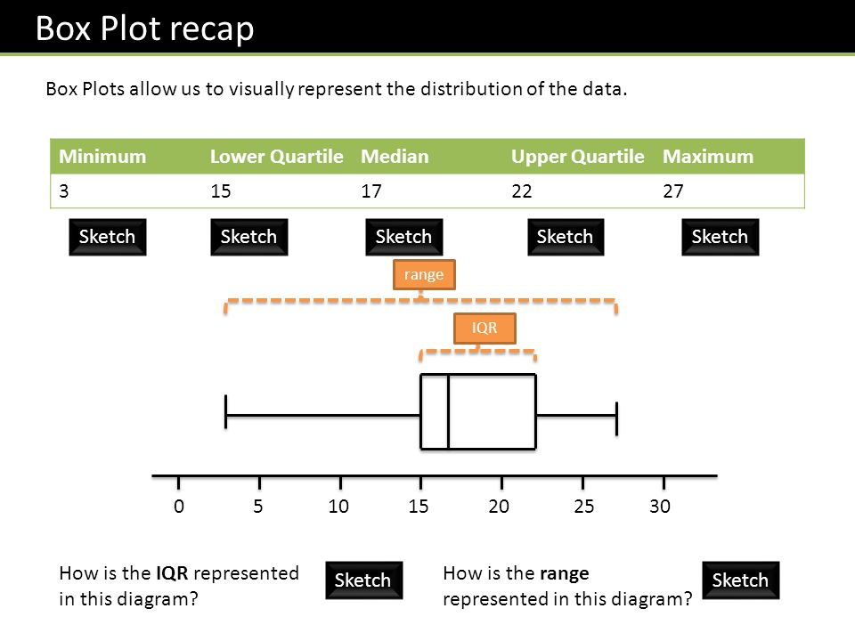 Box Plot recap Box Plots allow us to visually represent the distribution of the data. Minimum. Lower Quartile.