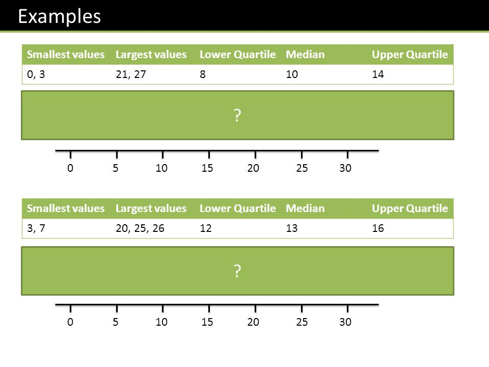 Examples Smallest values Largest values Lower Quartile Median