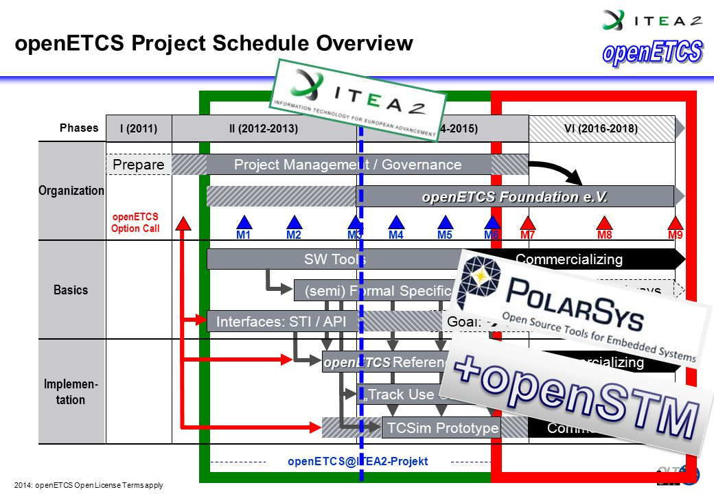 openETCS Project Schedule Overview