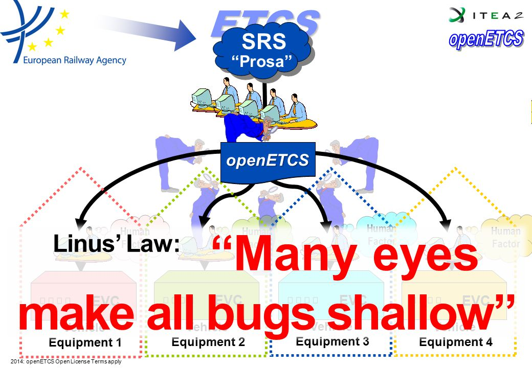 Linus' Law: Many eyes make all bugs shallow