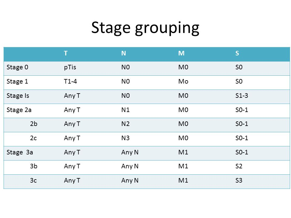 Stage grouping T N M S Stage 0 pTis N0 M0 S0 Stage 1 T1-4 Mo Stage Is