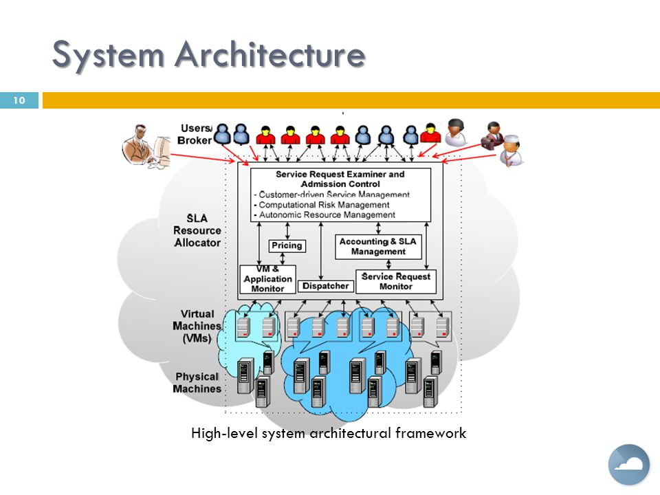 System Architecture High-level system architectural framework