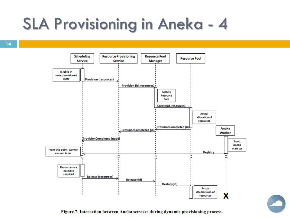 SLA Provisioning in Aneka - 4